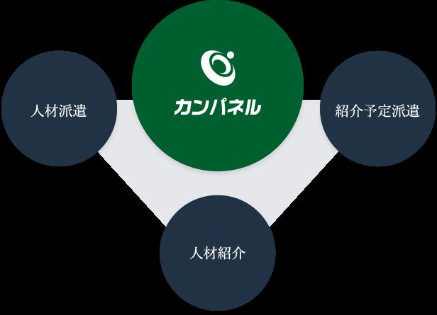 カンパネルのサービスの特徴